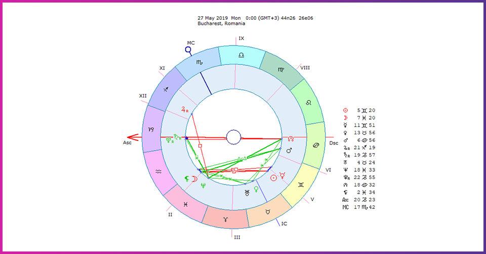 horoscop romanesc saptamanal