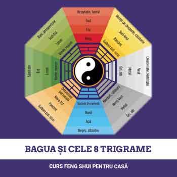 Bagua si cele 8 Trigrame, curs Feng Shui pentru casa